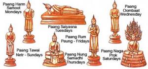 bouddhisme en Thailand