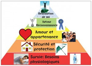 vie de couple&pyramide de Maslow3